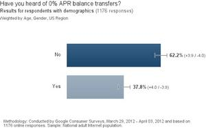 Balance Transfer Survey by Smart Balance Transfers